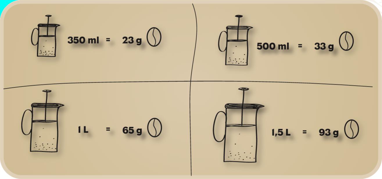 Übersicht Kaffeemenge